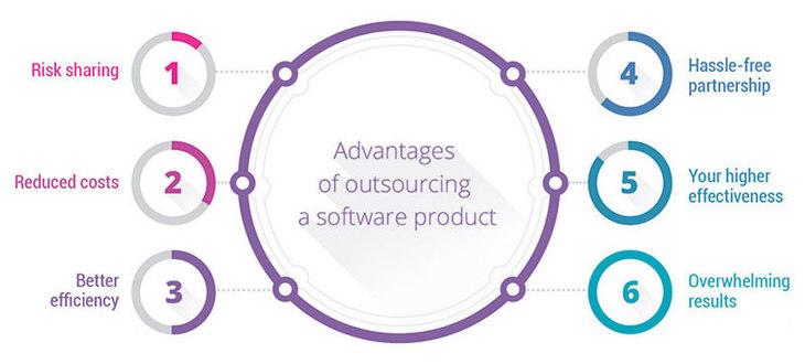 software development outsourcing